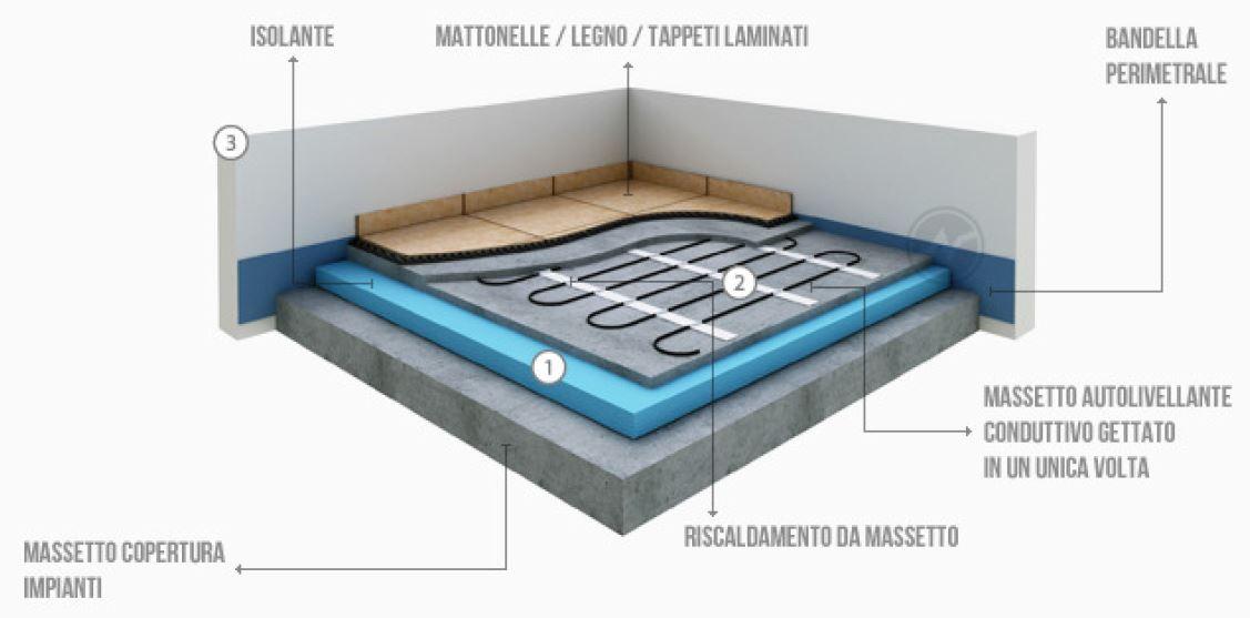 Impianti di riscaldamento a pavimento riscaldamento for Tipi di riscaldamento
