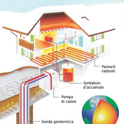 Esempio geotermico